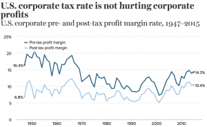 Economic Policy Institute corporate tax chart
