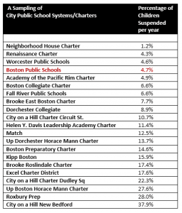 chart showing suspension rates of different Boston schools
