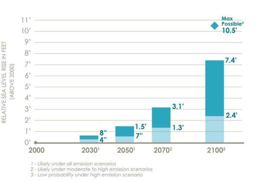 eight charts that show the toll climate change will take