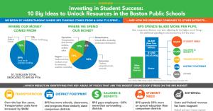 image of BPS funding summary