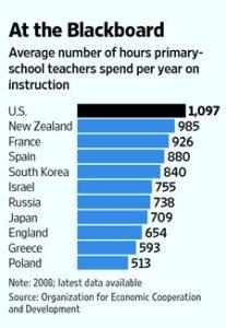 graph_teacher_hours