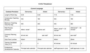 ELT chart